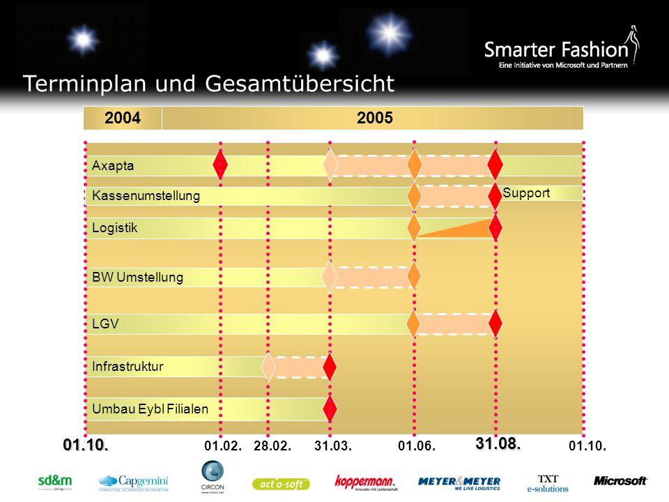 Terminplan und Gesamtübersicht 2004 2005 Umbau Eybl Filialen Infrastruktur Axapta BW Umstellung LGV Logistik 31.08.