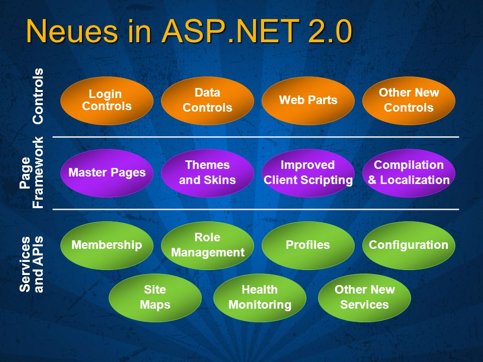 Neues in ASP.NET 2.0 Controls Page Framework Services and APIs Login Controls Data Controls Web Parts Other New Controls Master Pages Themes and Skins Improved Client Scripting Compilation & Localization Membership Role Management ProfilesConfiguration Site Maps Health Monitoring Other New Services