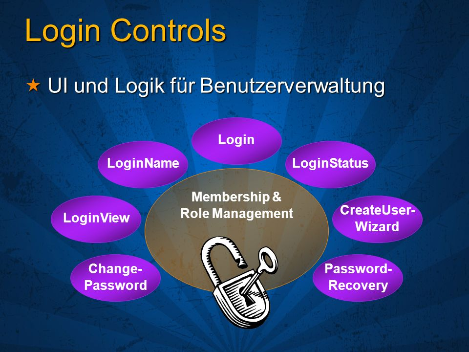 Login Controls UI und Logik für Benutzerverwaltung UI und Logik für Benutzerverwaltung Login Password- Recovery LoginStatusLoginName LoginView CreateUser- Wizard Change- Password Membership & Role Management