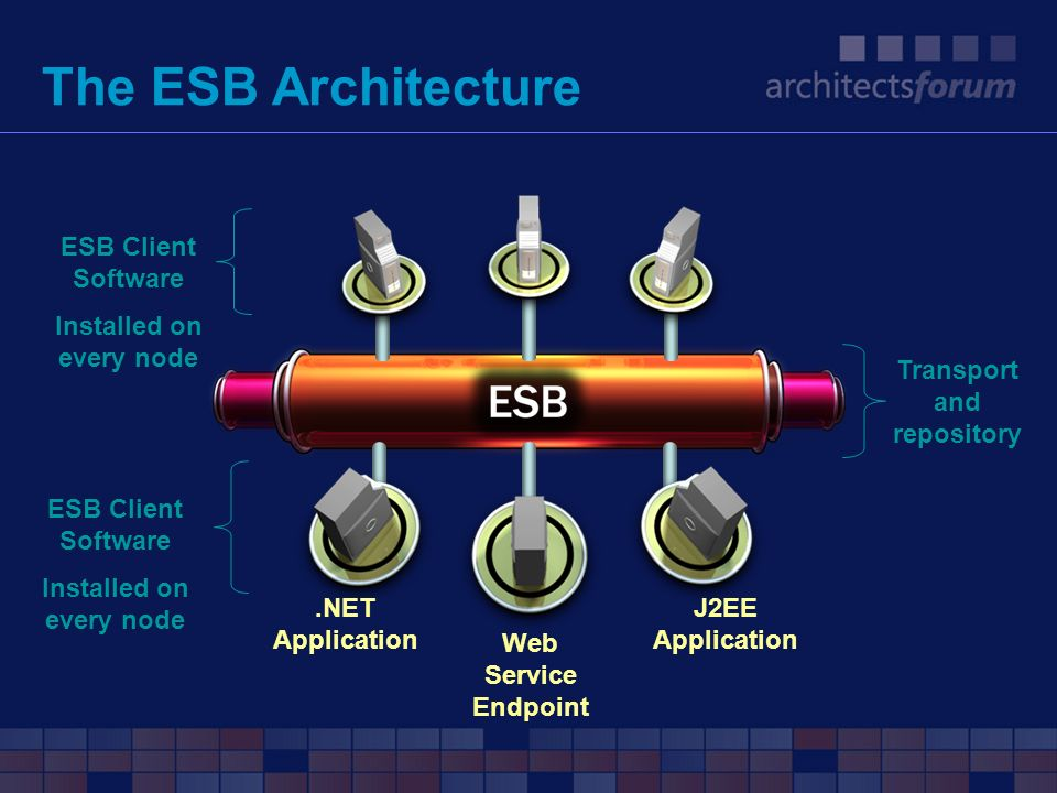The ESB Architecture.NET Application J2EE Application Web Service Endpoint ESB Client Software Installed on every node Transport and repository ESB Cl