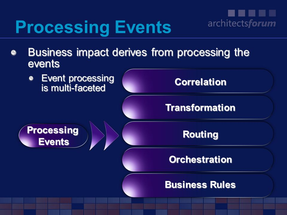Processing Events Business impact derives from processing the events Event processing is multi-faceted Correlation ProcessingEvents Routing Orchestrat