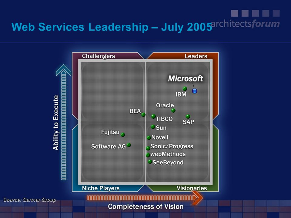 Web Services Leadership – July 2005 Source: Gartner Group