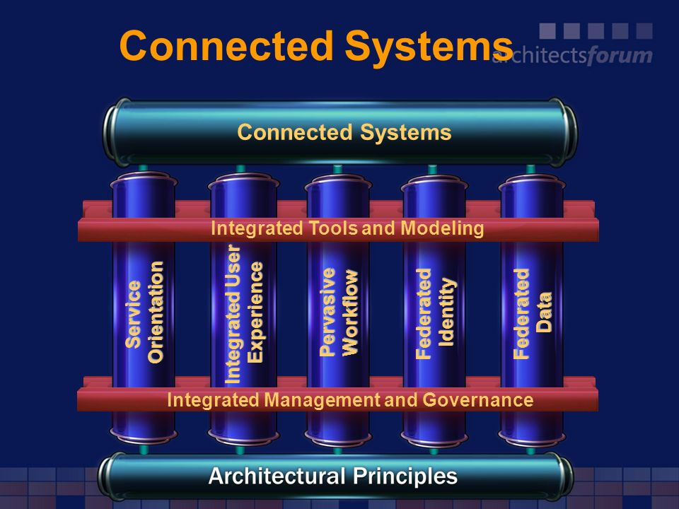 Connected Systems Integrated Tools and Modeling Connected Systems Integrated Management and Governance FederatedData FederatedIdentity PervasiveWorkfl