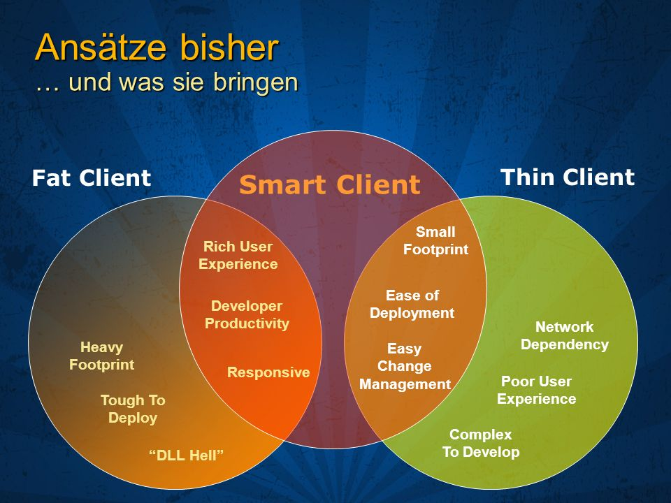 Fat Client Thin Client Smart Client Rich User Experience Developer Productivity DLL Hell Heavy Footprint Small Footprint Responsive Network Dependency Ease of Deployment Poor User Experience Easy Change Management Tough To Deploy Complex To Develop Ansätze bisher … und was sie bringen