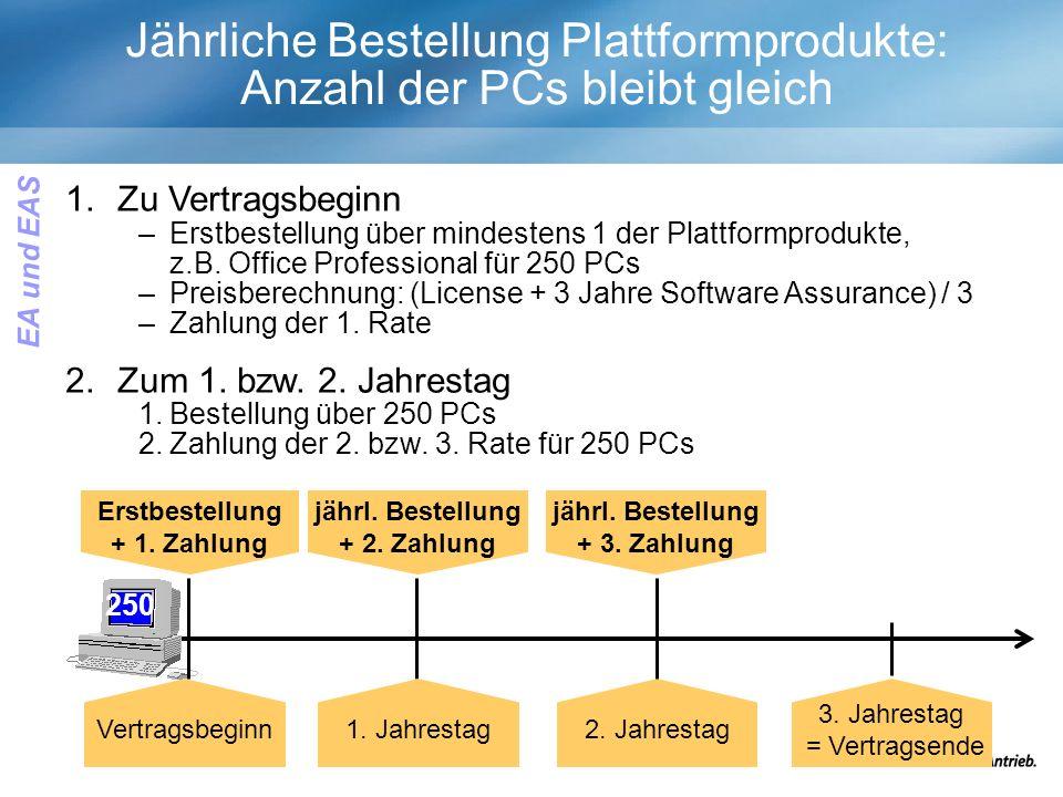 1.Zu Vertragsbeginn –Erstbestellung über mindestens 1 der Plattformprodukte, z.B.
