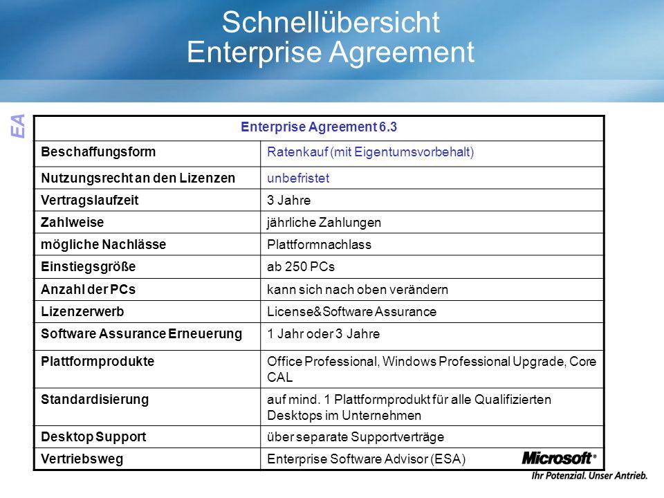 Schnellübersicht Enterprise Agreement Enterprise Agreement 6.3 BeschaffungsformRatenkauf (mit Eigentumsvorbehalt) Nutzungsrecht an den Lizenzenunbefristet Vertragslaufzeit3 Jahre Zahlweisejährliche Zahlungen mögliche NachlässePlattformnachlass Einstiegsgrößeab 250 PCs Anzahl der PCskann sich nach oben verändern LizenzerwerbLicense&Software Assurance Software Assurance Erneuerung1 Jahr oder 3 Jahre PlattformprodukteOffice Professional, Windows Professional Upgrade, Core CAL Standardisierungauf mind.