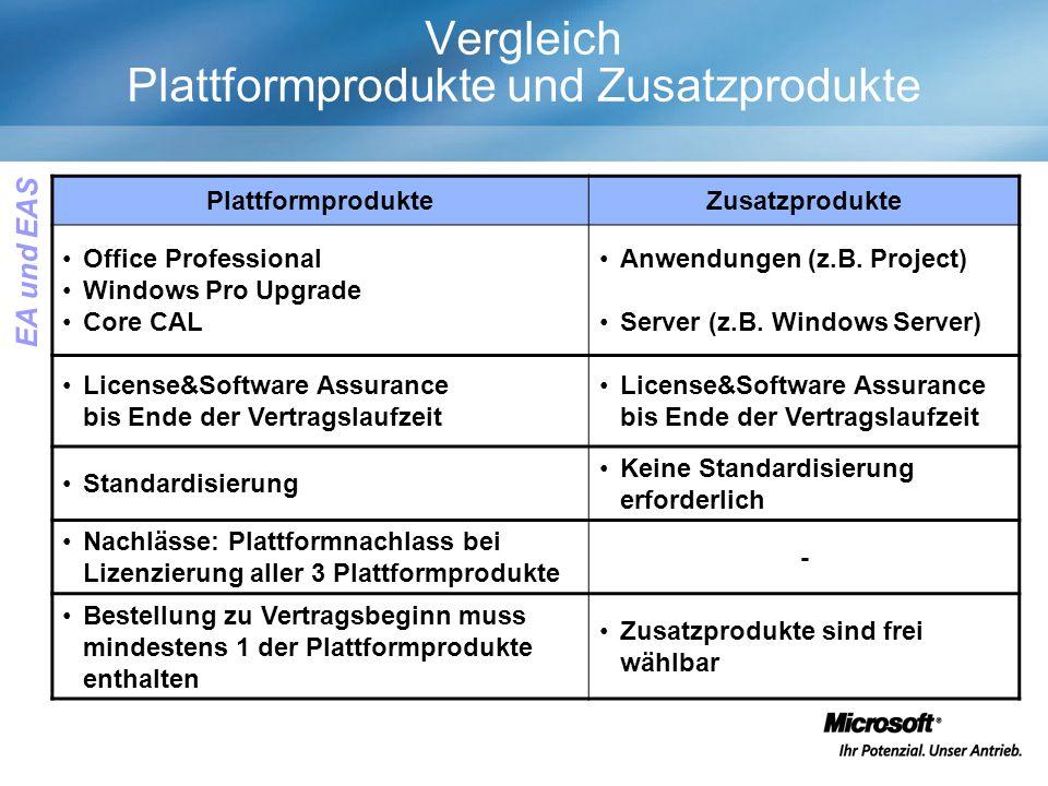 Vergleich Plattformprodukte und Zusatzprodukte PlattformprodukteZusatzprodukte Office Professional Windows Pro Upgrade Core CAL Anwendungen (z.B.