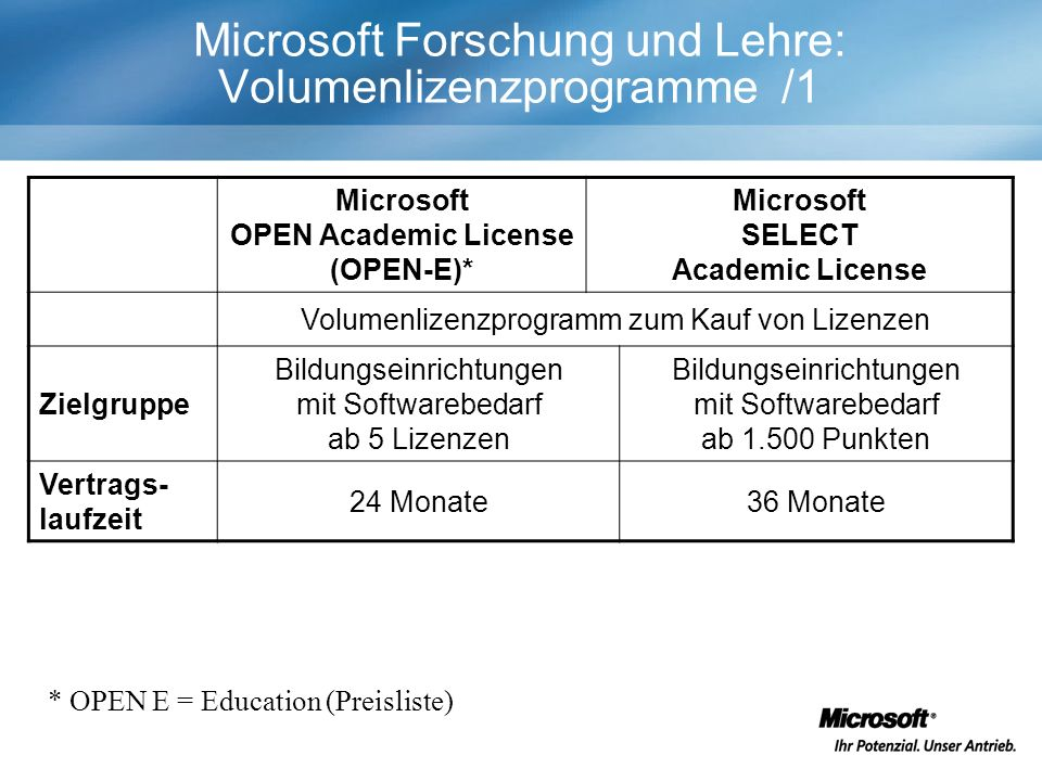Microsoft Forschung und Lehre: Volumenlizenzprogramme /1 Microsoft OPEN Academic License (OPEN-E)* Microsoft SELECT Academic License Volumenlizenzprog