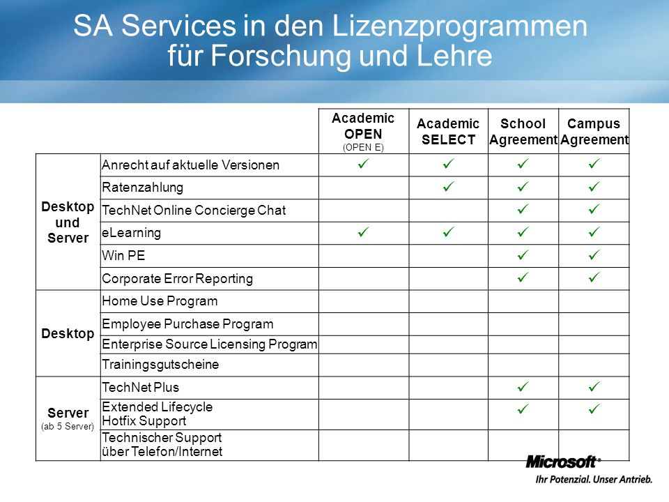 SA Services in den Lizenzprogrammen für Forschung und Lehre Academic OPEN (OPEN E) Academic SELECT School Agreement Campus Agreement Desktop und Serve