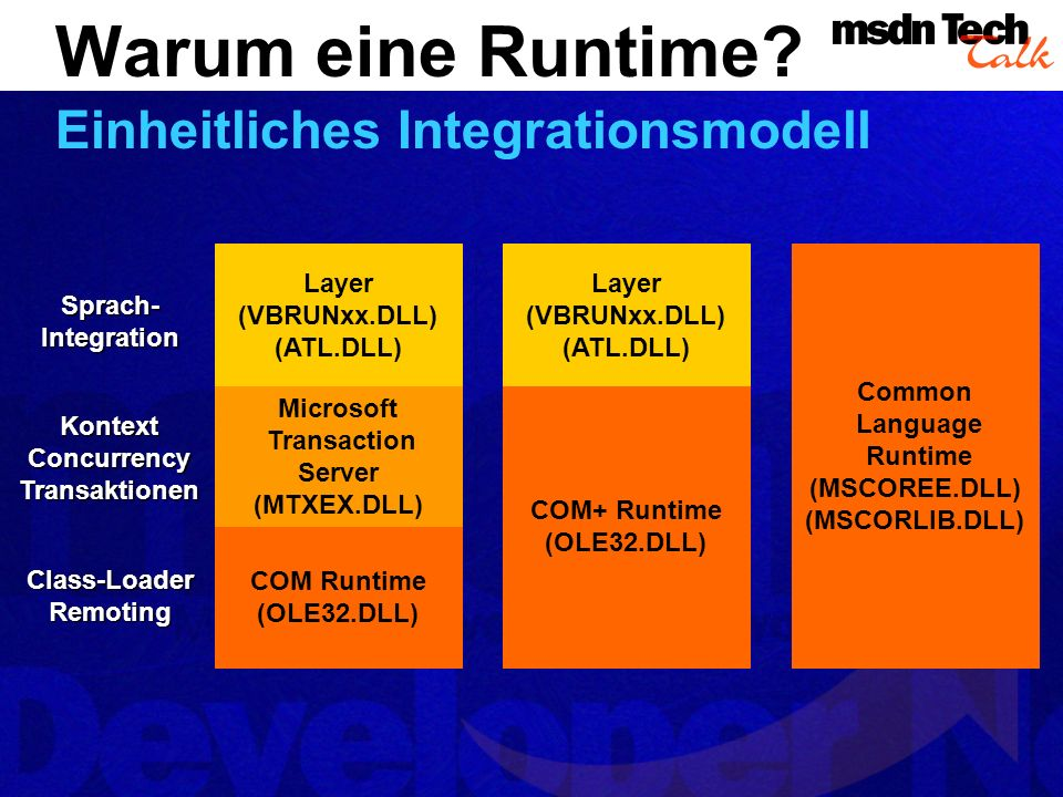 COM Runtime (OLE32.DLL) Microsoft Transaction Server (MTXEX.DLL) Layer (VBRUNxx.DLL) (ATL.DLL) Class-LoaderRemoting KontextConcurrencyTransaktionenSprach-Integration COM+ Runtime (OLE32.DLL) Layer (VBRUNxx.DLL) (ATL.DLL) Common Language Runtime (MSCOREE.DLL) (MSCORLIB.DLL) Warum eine Runtime.