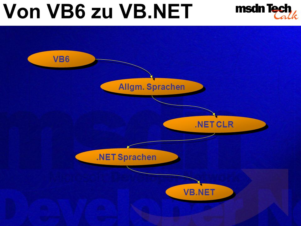 Von VB6 zu VB.NET VB6 Allgm. Sprachen.NET CLR.NET Sprachen VB.NET