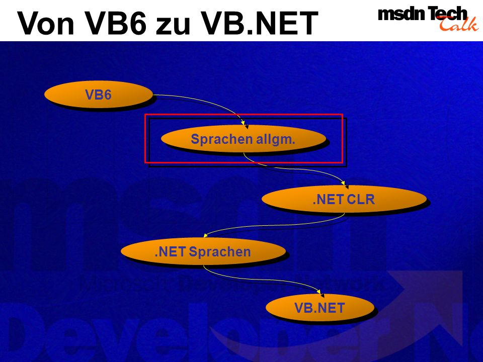 VB.NET Quellen 1/2 What s New in Visual Basic (TechEd Präsentation) http://www.gotdotnet.com/events/teched/slides/dev300_cdias.ppt http://www.gotdotnet.com/events/teched/slides/dev300_cdias.ppt Visual Basic.NET: New Programming Model and Language Enhancements Boost Development Power http://msdn.microsoft.com/msdnmag/issues/01/02/vbnet/vbnet.asp http://msdn.microsoft.com/msdnmag/issues/01/02/vbnet/vbnet.asp Visual Studio Enables the Programmable Web http://msdn.microsoft.com/vstudio/nextgen/technology/language.asp http://msdn.microsoft.com/vstudio/nextgen/technology/language.asp Visual Basic.NET Upgrade Roadmap http://msdn.microsoft.com/vbasic/technical/upgrade/roadmap.asp http://msdn.microsoft.com/vbasic/technical/upgrade/roadmap.asp The Transition from Visual Basic 6.0 to Visual Basic.NET http://msdn.microsoft.com/vbasic/technical/upgrade/transition/default.a sp http://msdn.microsoft.com/vbasic/technical/upgrade/transition/default.a sp 10 More Ways to Prepare for VB.NET http://www.devx.com/upload/free/features/vbpj/2001/03mar01/bh_0103/b h_0103.asp http://www.devx.com/upload/free/features/vbpj/2001/03mar01/bh_0103/b h_0103.asp Get Your Designs in Gear for VB.NET http://www.devx.com/upload/free/features/vbpj/2000/11nov00/pr0011/pr0 011.asp http://www.devx.com/upload/free/features/vbpj/2000/11nov00/pr0011/pr0 011.asp Drill Down on VB.NET http://www.devx.com/upload/free/features/vbpj/2001/01feb02/jf0102/jf010 2.asp http://www.devx.com/upload/free/features/vbpj/2001/01feb02/jf0102/jf010 2.asp