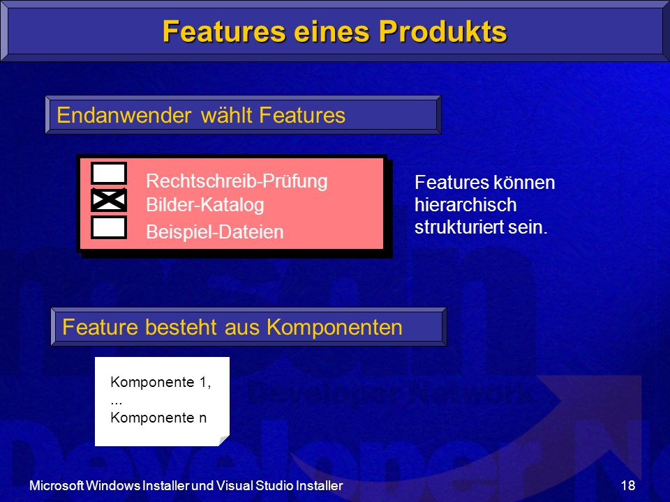 Microsoft Windows Installer und Visual Studio Installer18 Komponente 1,... Komponente n Features eines Produkts Endanwender wählt Features Rechtschrei