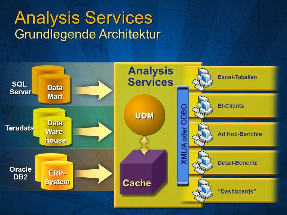 Dashboards Detail-Berichte BI-Clients Excel-Tabellen Ad Hoc-Berichte Analysis Services Cache XML/A oder ODBO UDM SQLServer Teradata OracleDB2 ERP- Sys