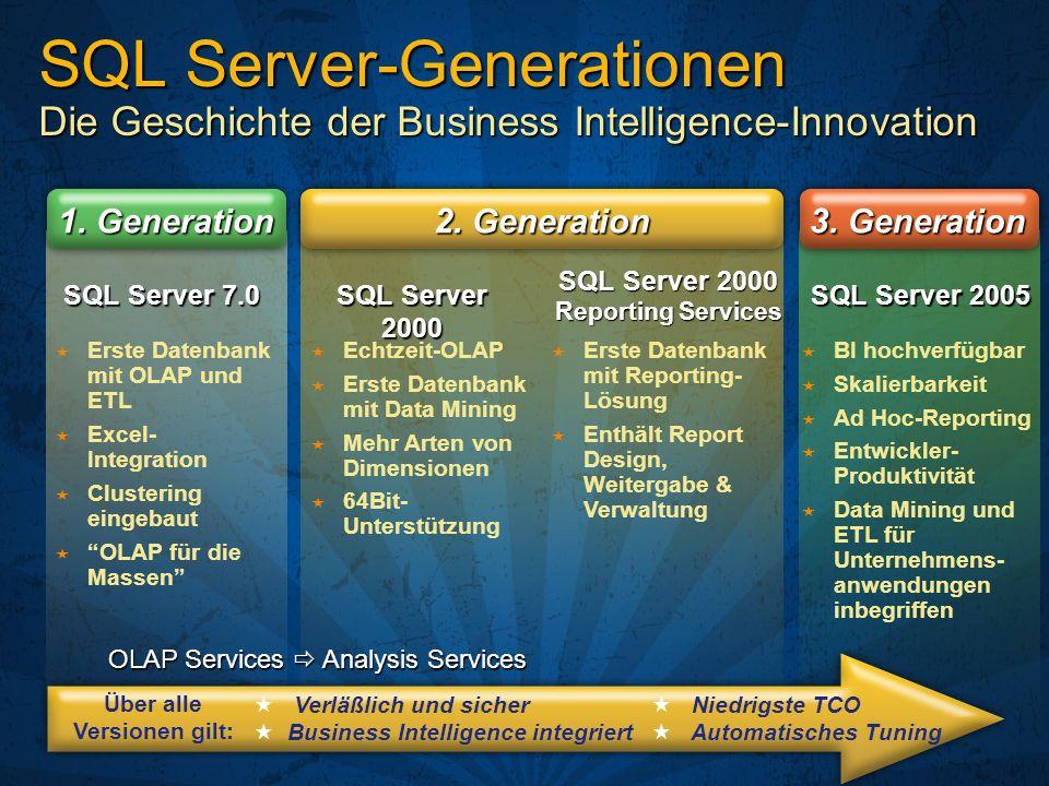 SQL Server 2000 SQL Server 2005 SQL Server 2000 Reporting Services BI hochverfügbar Skalierbarkeit Ad Hoc-Reporting Entwickler- Produktivität Data Min
