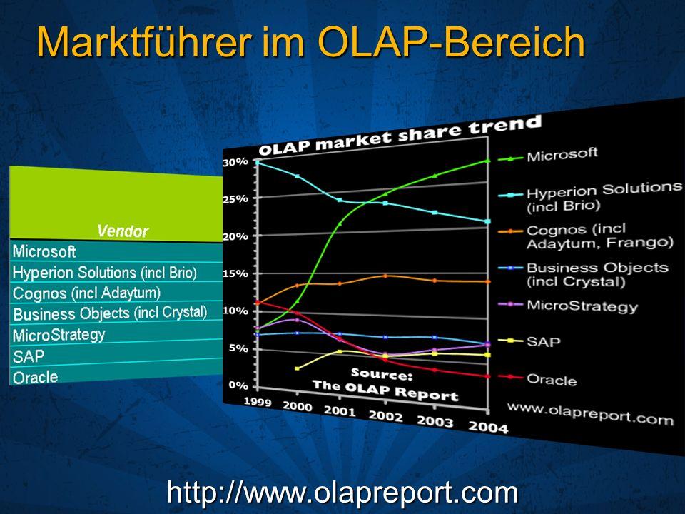 Marktführer im OLAP-Bereich http://www.olapreport.com