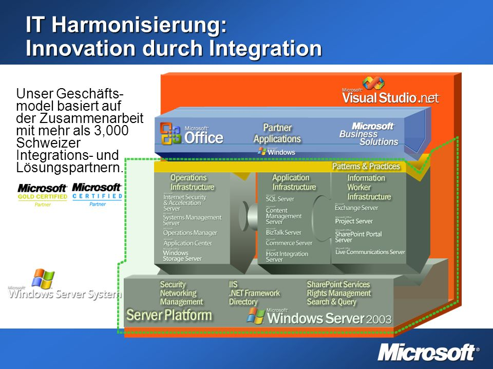 IT Harmonisierung: Innovation durch Integration Unser Geschäfts- model basiert auf der Zusammenarbeit mit mehr als 3,000 Schweizer Integrations- und Lösungspartnern.