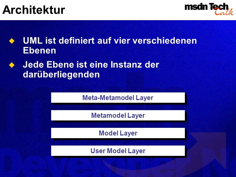 Diagrammtypen User Model Use Case Diagramme Structural Model Klassen- und Objektdiagramme Behavioral Model Sequenz-, Kollaborations-, Zustandsdiagramme Aktivitätendiagramme Implementation Model Komponentendiagramme Environment Model Verteilungsdiagramme