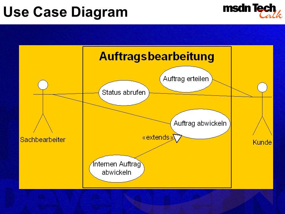 Klassendiagramme Statische Sicht auf Struktur und Beziehungen der Dinge Beschreibt Klassen Members Attribute, Methoden Eigenschaften Stereotyp Abstrakt oder instanziierbar Sichtbarkeit Und mehr...