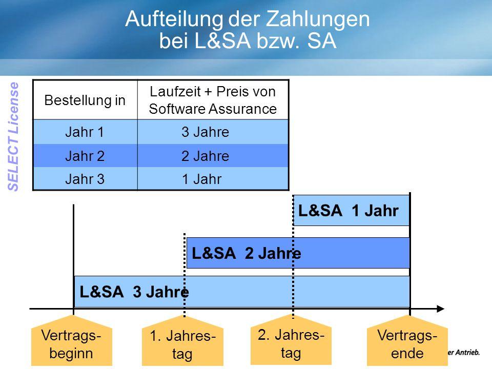 Bestellung in Laufzeit + Preis von Software Assurance Jahr 13 Jahre Jahr 22 Jahre Jahr 31 Jahr L&SA 3 Jahre L&SA 2 Jahre L&SA 1 Jahr Vertrags- beginn 1.