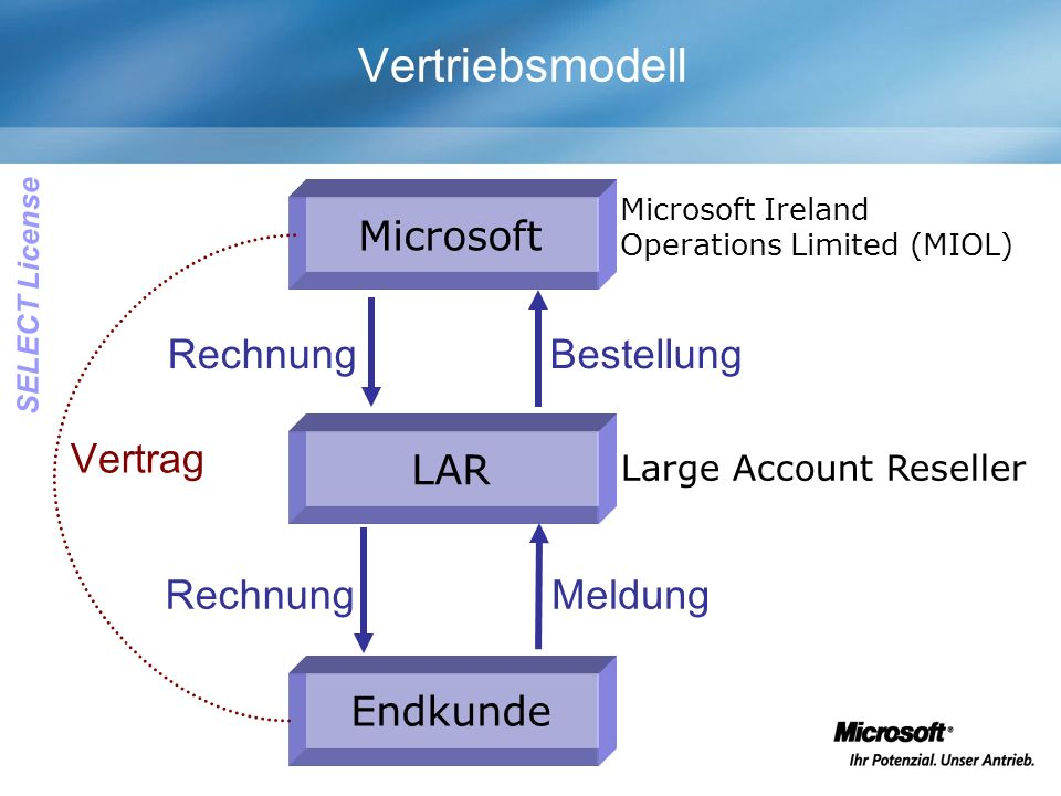 Vertriebsmodell LAR Endkunde Microsoft Large Account Reseller Microsoft Ireland Operations Limited (MIOL) Meldung Bestellung Rechnung Vertrag SELECT License