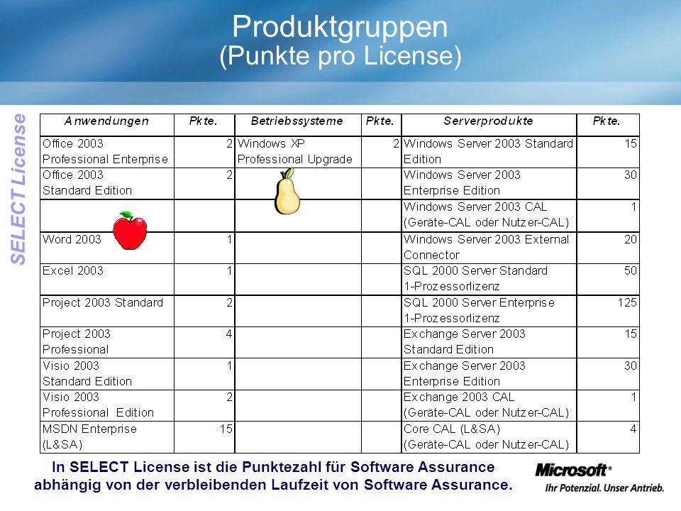 Produktgruppen (Punkte pro License) In SELECT License ist die Punktezahl für Software Assurance abhängig von der verbleibenden Laufzeit von Software Assurance.