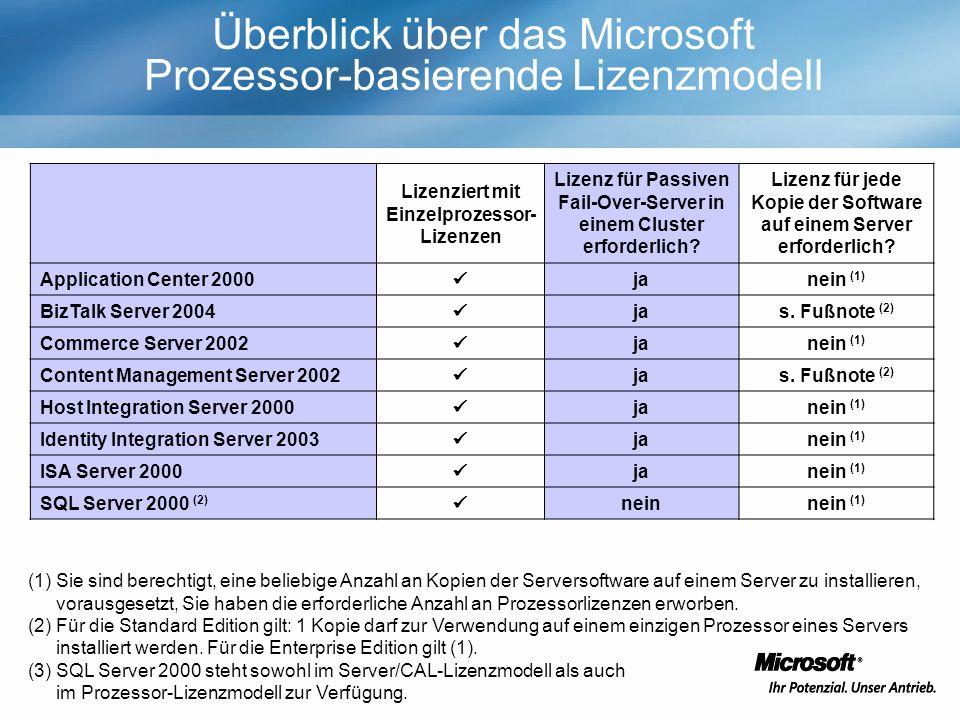 Überblick über das Microsoft Prozessor-basierende Lizenzmodell Lizenziert mit Einzelprozessor- Lizenzen Lizenz für Passiven Fail-Over-Server in einem Cluster erforderlich.