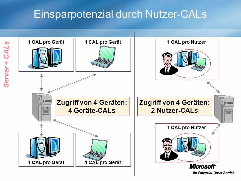 1 CAL pro Gerät Einsparpotenzial durch Nutzer-CALs 1 CAL pro Gerät Zugriff von 4 Geräten: 4 Geräte-CALs 1 CAL pro Gerät 1 CAL pro Nutzer Zugriff von 4 Geräten: 2 Nutzer-CALs 1 CAL pro Nutzer Server + CALs