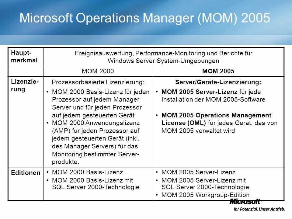 Microsoft Operations Manager (MOM) 2005 Haupt- merkmal Ereignisauswertung, Performance-Monitoring und Berichte für Windows Server System-Umgebungen MOM 2000MOM 2005 Lizenzie- rung Prozessorbasierte Lizenzierung: MOM 2000 Basis-Lizenz für jeden Prozessor auf jedem Manager Server und für jeden Prozessor auf jedem gesteuerten Gerät MOM 2000 Anwendungslizenz (AMP) für jeden Prozessor auf jedem gesteuerten Gerät (inkl.