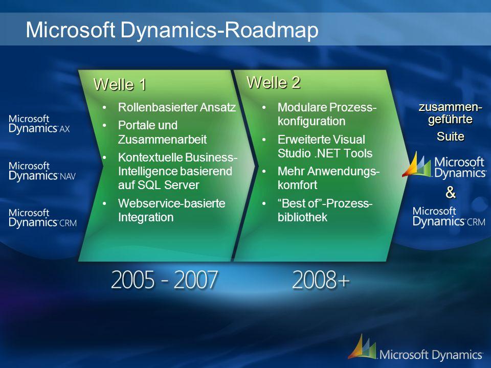 Modulare Prozess- konfiguration Erweiterte Visual Studio.NET Tools Mehr Anwendungs- komfort Best of-Prozess- bibliothek Rollenbasierter Ansatz Portale und Zusammenarbeit Kontextuelle Business- Intelligence basierend auf SQL Server Webservice-basierte Integration zusammen- geführte Suite& Welle 1 Welle 2 Microsoft Dynamics-Roadmap