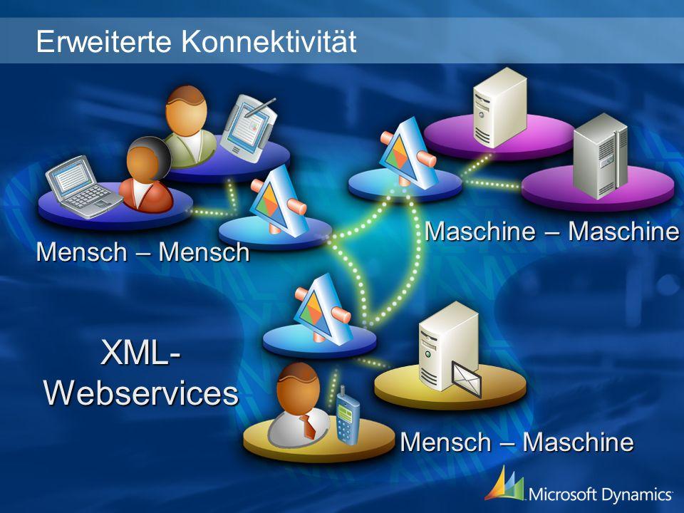 XML-Webservices Mensch – Mensch Maschine – Maschine Mensch – Maschine Erweiterte Konnektivität