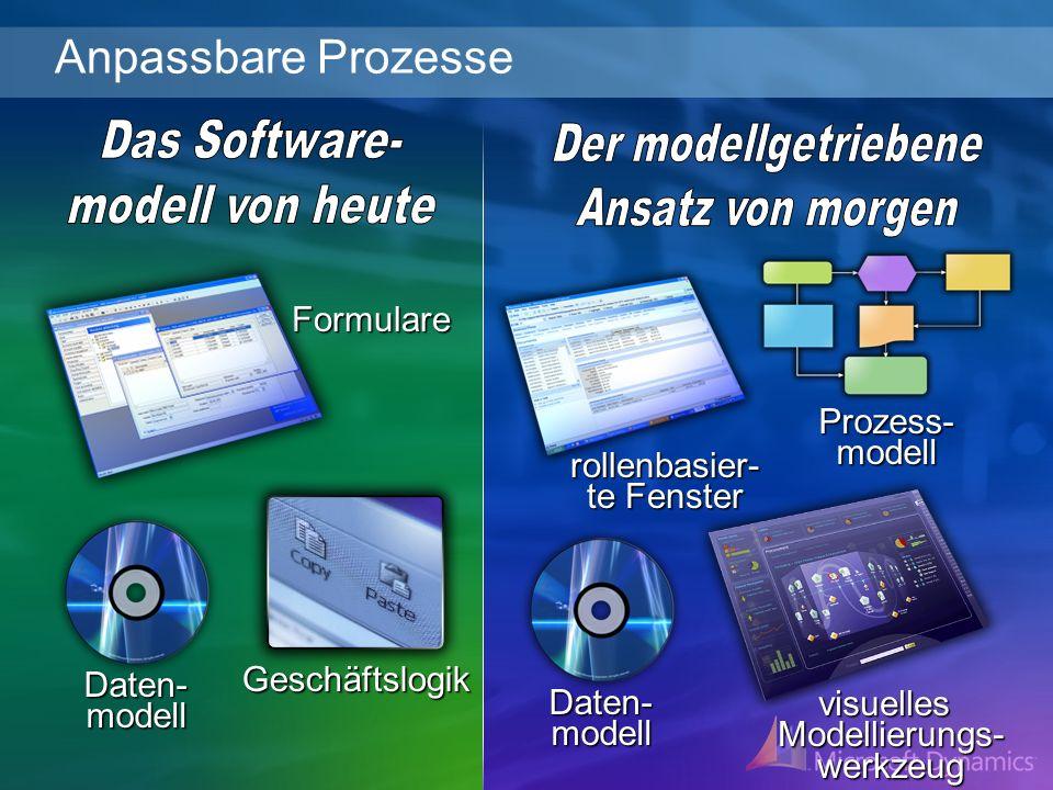 Prozess- modell Formulare visuelles Modellierungs- werkzeug rollenbasier- te Fenster Geschäftslogik Daten- modell Anpassbare Prozesse