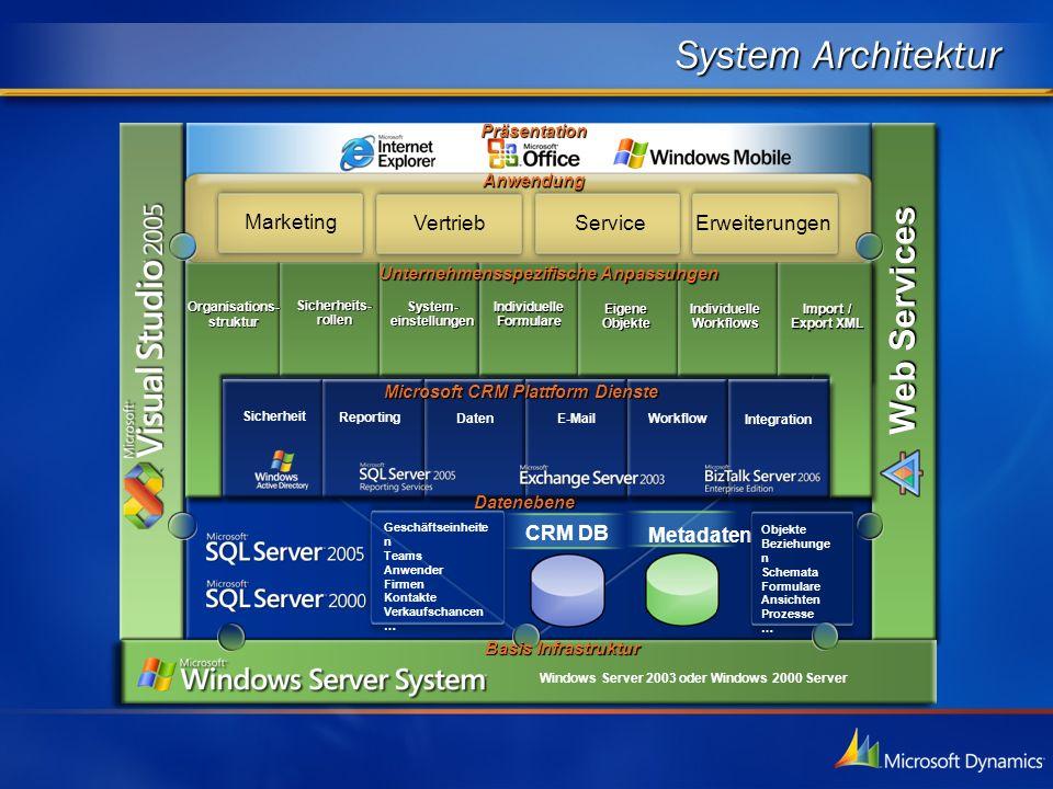 System Architektur Metadaten CRM DB Sicherheit Reporting Daten E-MailWorkflow Integration Objekte Beziehunge n Schemata Formulare Ansichten Prozesse …