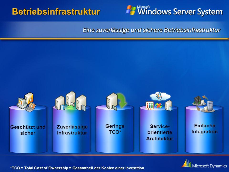 Service- orientierte Architektur Geringe TCO* Einfache Integration Geschützt und sicher Zuverlässige Infrastruktur Eine zuverlässige und sichere Betri