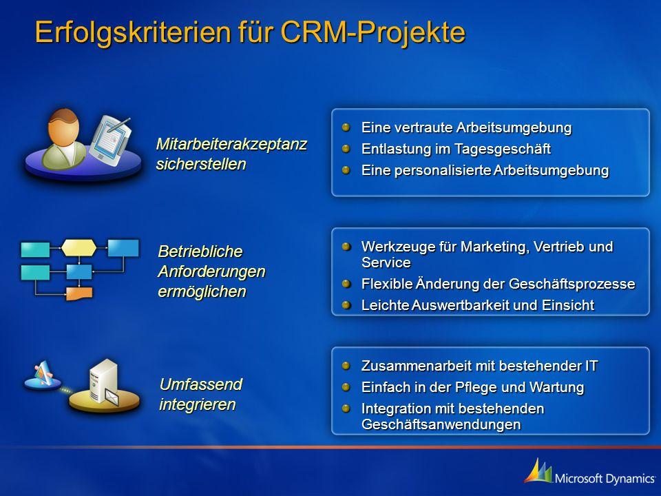 Abgestimmt auf Ihre Arbeitsweise Vertraute Office & Outlook Benutzerführung Mobile Nutzung über Outlook und Pocket PC Abgestimmt auf Ihr Unternehmen Unternehmen Vollständige CRM-Suite für Marketing, Vertrieb und Service Leistungsfähige Workflows und aussagefähige Berichte Hohe Anpassungsfähigkeit Schnelle Bereitstellung und einfach Wartung und Pflege Moderne Webservice- Architektur Abgestimmt auf Ihre IT-Anforderungen Microsoft CRM Konzeptionssäulen
