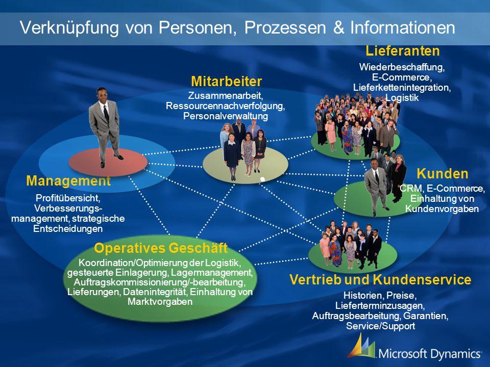 Verknüpfung von Personen, Prozessen & Informationen Mitarbeiter Management Lieferanten Profitübersicht, Verbesserungs- management, strategische Entsch