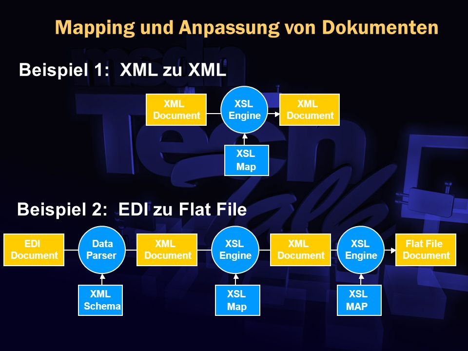 Vielzahl an Transportmöglichkeiten und Formaten BizTalk Server HTTP SMTP FTP DCOM SNA Server File System ADO MSMQ SAP IDOC XML EDI
