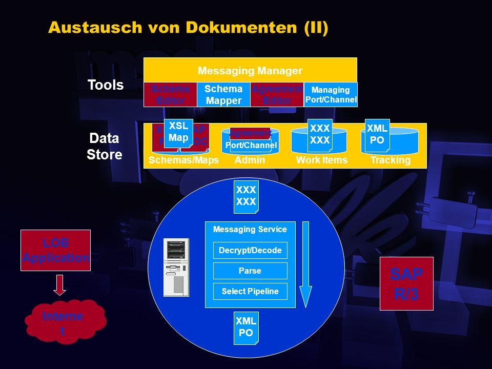 BizTalkServerGroup SMTP HTTP FTP MSMQ SNA Server File System DCOM EDI IIS Austausch von Dokumenten (I) Messaging Manager BizTalk Editor Managing Port/Channel XXX Tools Data Store Work ItemsAdminSchemas/MapsTracking XXX XML PO SAP IDOC Schema Editor Port/Channel Managing Port/Channel BizTalk Mapper Agreement Manager Schema Mapper XSL Map Agreement Editor LOB Application Interne t SAP R/3