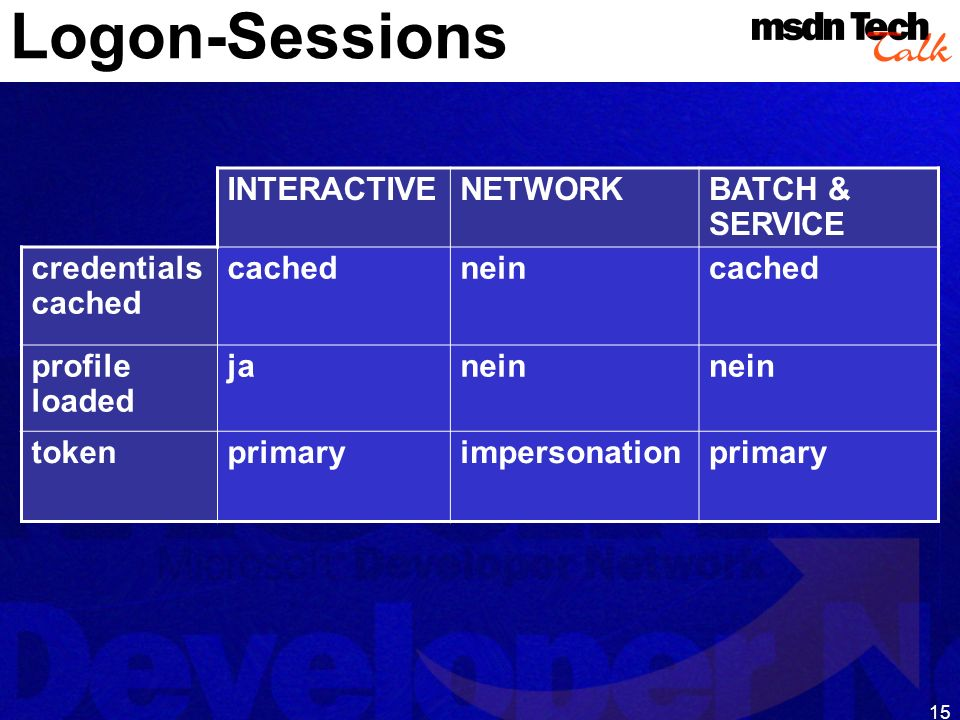 15 Logon-Sessions INTERACTIVENETWORKBATCH & SERVICE credentials cached cachedneincached profile loaded janein tokenprimaryimpersonationprimary
