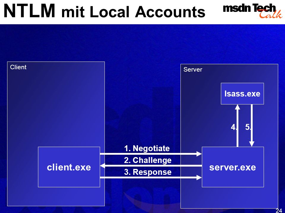 24 Client Server 1. Negotiate 2. Challenge 3. Response 4.5. NTLM mit Local Accounts client.exeserver.exe lsass.exe