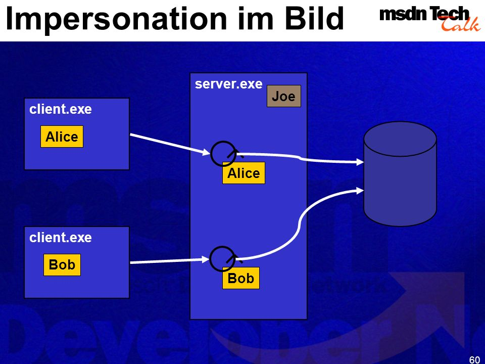 60 Impersonation im Bild client.exe Alice server.exe Joe Alice client.exe Bob