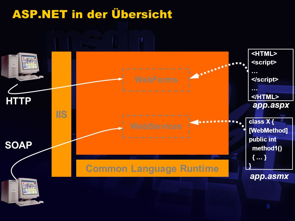 47 Mehr Informationen MSDN online www.microsoft.com/germany/msdn www.microsoft.com/net ASP.NET Quickstart Samples, Samples, Samples,...
