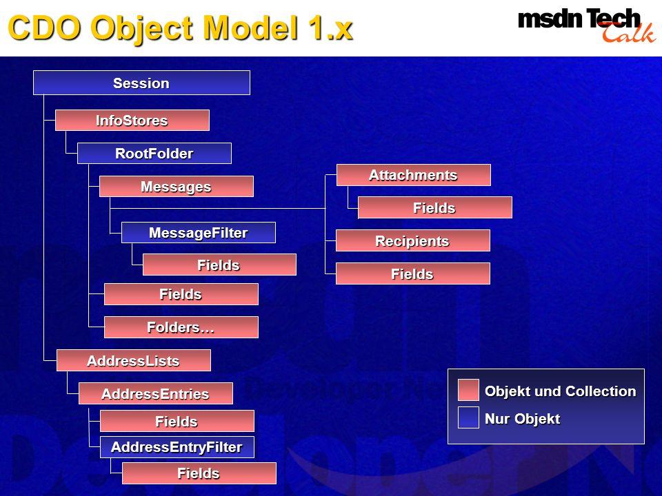 CDO Object Model 1.x Session InfoStores RootFolder Fields Attachments Recipients Folders… Messages Fields Objekt und Collection Nur Objekt Fields Fiel