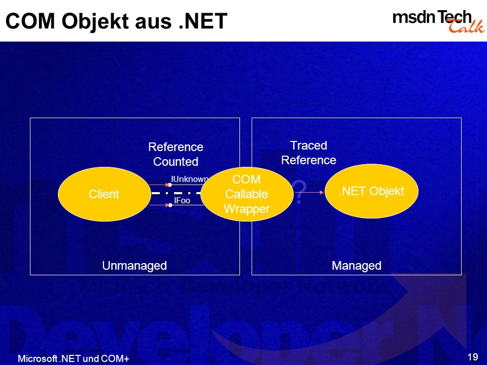 Microsoft.NET und COM+ 19 COM Objekt aus.NET Unmanaged Managed Client.NET Objekt IUnknown IFoo ? COM Callable Wrapper Traced Reference Counted