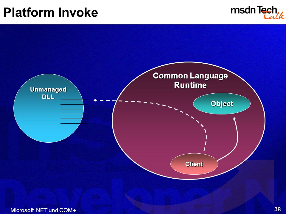 Microsoft.NET und COM+ 38 Platform Invoke Object Common Language Runtime Unmanaged DLL Client