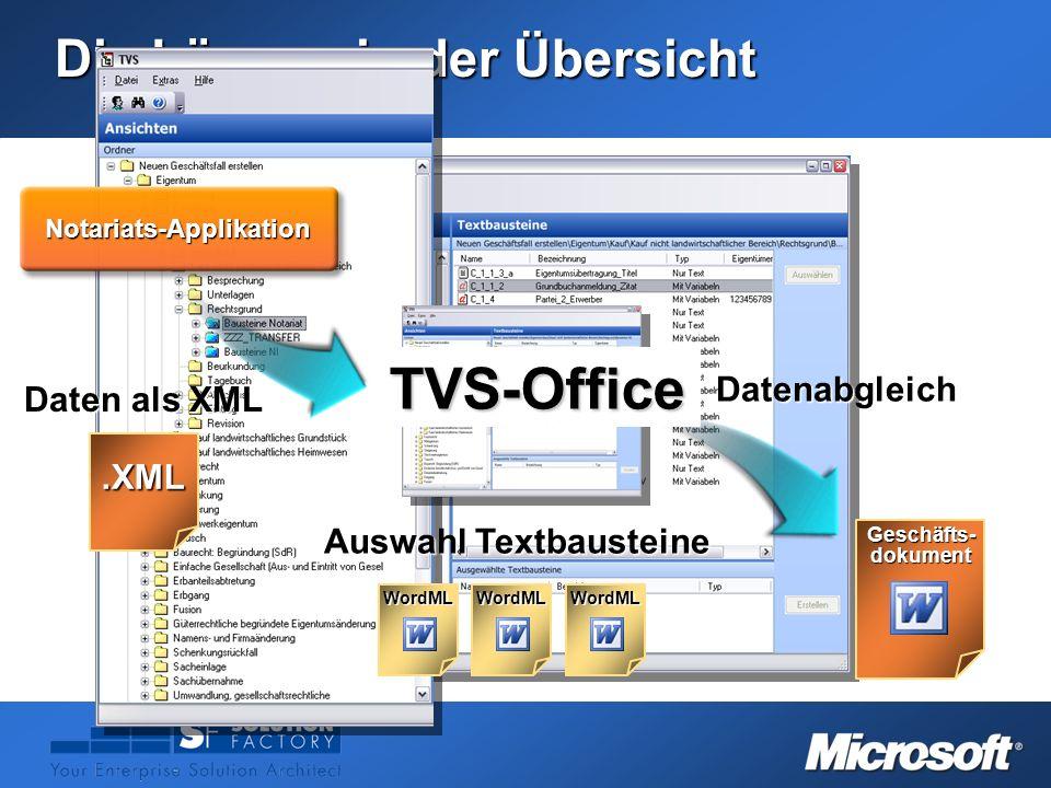 Die Lösung in der Übersicht Notariats-Applikation TVS-OfficeTVS-Office Geschäfts-dokument Datenabgleich Auswahl Textbausteine WordMLWordMLWordML Daten