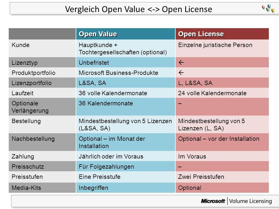 42 Vergleich Open Value Open License Open Value Open License KundeHauptkunde + Tochtergesellschaften (optional) Einzelne juristische Person LizenztypU