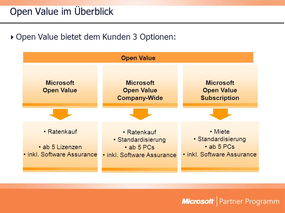 Open Value im Überblick Miete Standardisierung ab 5 PCs inkl. Software Assurance Ratenkauf ab 5 Lizenzen inkl. Software Assurance Ratenkauf Standardis