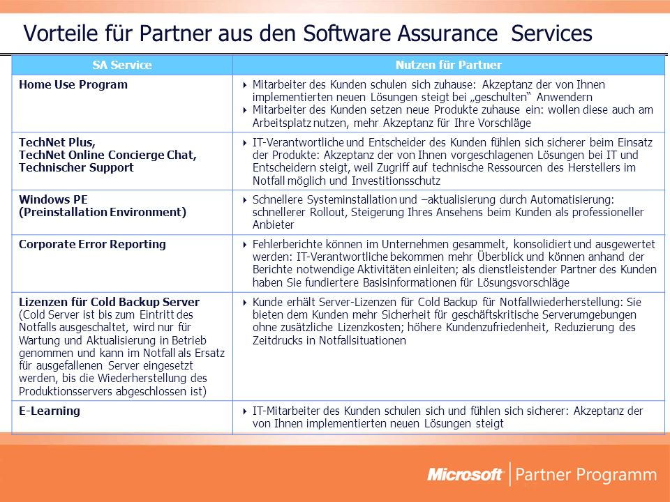 Vorteile für Partner aus den Software Assurance Services SA ServiceNutzen für Partner Home Use Program Mitarbeiter des Kunden schulen sich zuhause: Ak