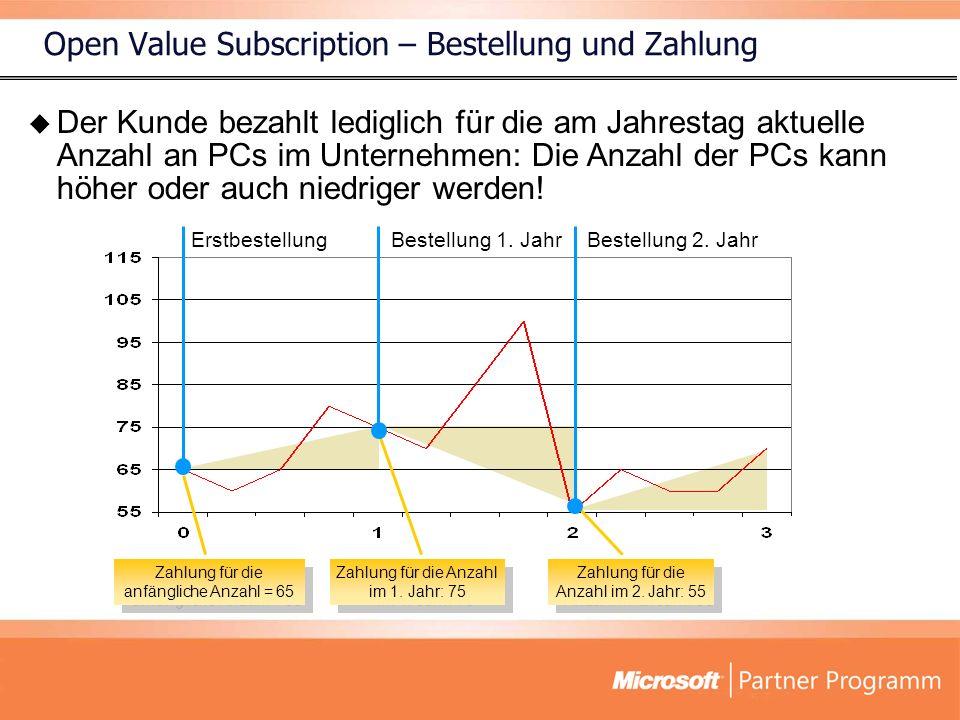 Open Value Subscription – Bestellung und Zahlung Zahlung für die anfängliche Anzahl = 65 Zahlung für die Anzahl im 2. Jahr: 55 ErstbestellungBestellun
